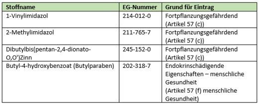 ECHA veröffentlicht aktualisierte Kandidatenliste